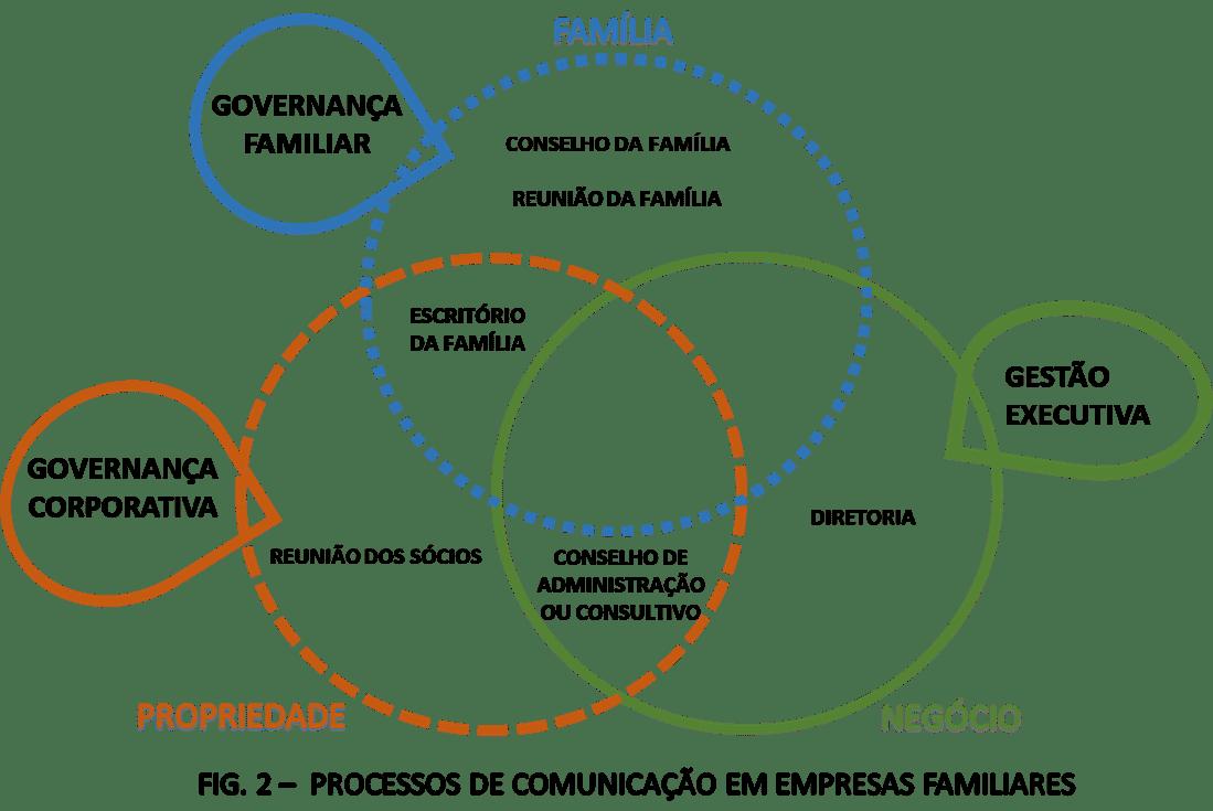 Glicfas_processos de comunicacao em empresas familiares