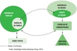 Estrutura governança corporativa