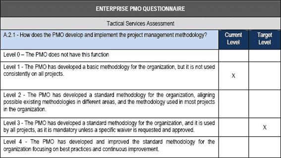 questionário maturidade PMO